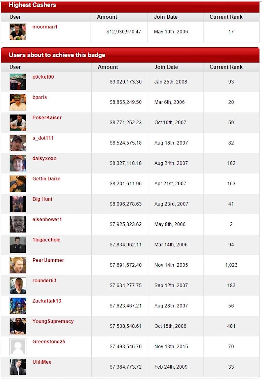 Рейтинг игроков онлайн покер как играть на карте 35 хп